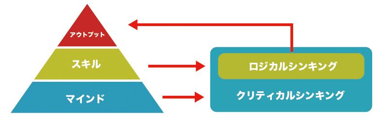 クリティカルシンキング図1